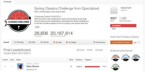 Over 26,000 folks joined the Specialized Classics Challenge.