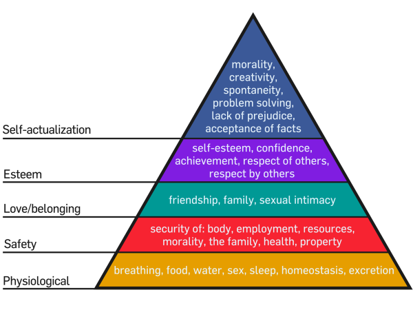 Everything in terms of training and racing needs to fit within Maslow's Hierarchy of Needs.